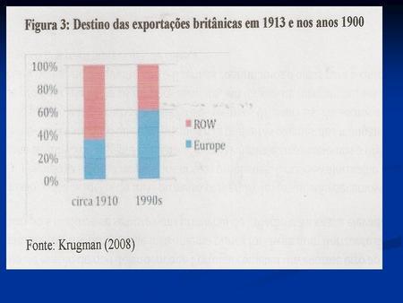 Exportações mundiais e PIB per capita: 1820-1998.