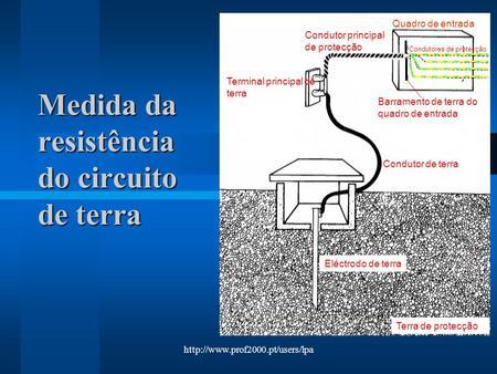 Medida da resistência do circuito de terra