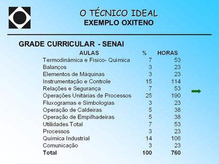 GRADE CURRICULAR - SENAI O TÉCNICO IDEAL O TÉCNICO IDEAL EXEMPLO OXITENO.