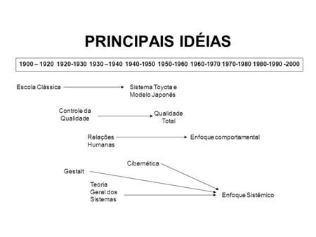 PRINCIPAIS IDÉIAS 1900 – – Escola Clássica