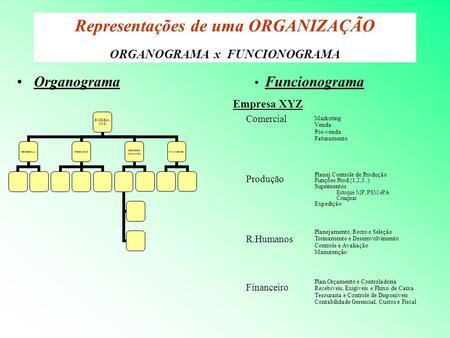 Representações de uma ORGANIZAÇÃO ORGANOGRAMA x FUNCIONOGRAMA