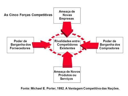 Ameaça de Novos Produtos ou Serviços Ameaça de Novas Empresas Poder de Barganha dos Fornecedores Rivalidades entre Competidores Existentes Poder de Barganha.