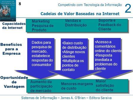 2 Competindo com Tecnologia da Informação Sistemas de Informação – James A. OBrien – Editora Saraiva Cadeias de Valor Baseadas na Internet Marketing Pesquisa.