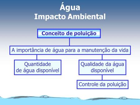 Água Impacto Ambiental