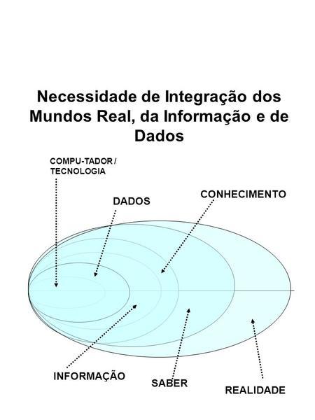 Necessidade de Integração dos Mundos Real, da Informação e de Dados COMPU-TADOR / TECNOLOGIA DADOS INFORMAÇÃO REALIDADE CONHECIMENTO SABER.