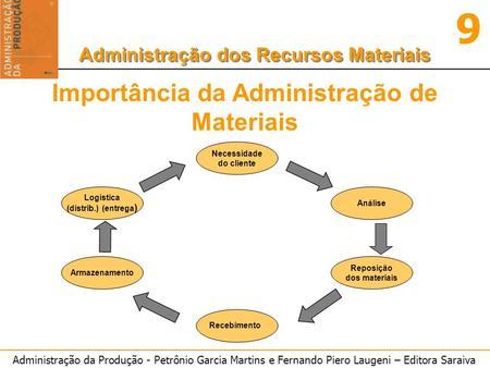 Administração da Produção - Petrônio Garcia Martins e Fernando Piero Laugeni – Editora Saraiva 9 Administração dos Recursos Materiais Importância da Administração.