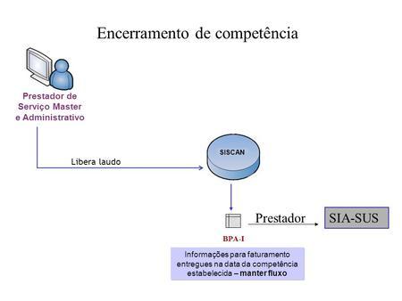Encerramento de competência Libera laudo Prestador de Serviço Master e Administrativo SISCAN BPA-I Informações para faturamento entregues na data da competência.