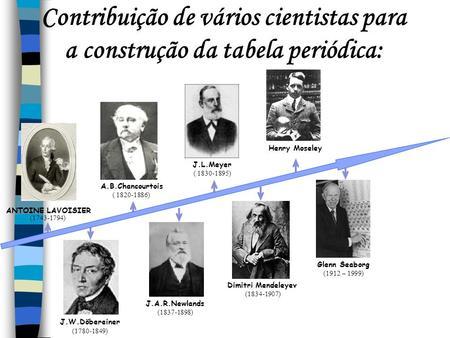 Contribuição de vários cientistas para a construção da tabela periódica: ANTOINE LAVOISIER (1743-1794) A.B.Chancourtois ( 1820-1886) J.L.Meyer ( 1830-1895)